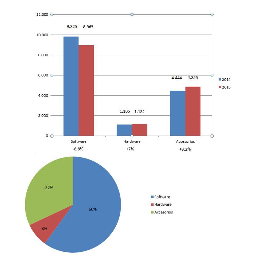 Ventas por segmento de negocio (Miles de unidades vendidas)